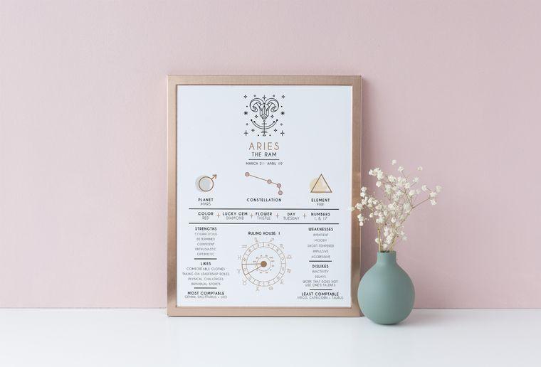 Aries Educational Zodiac Print